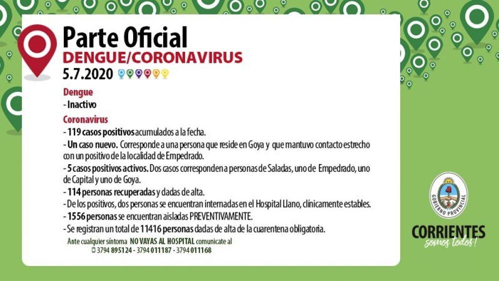 Coronavirus en Corrientes: detectaron un nuevo caso positivo