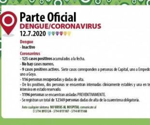 foto: Coronavirus en Corrientes: no se registraron nuevos casos