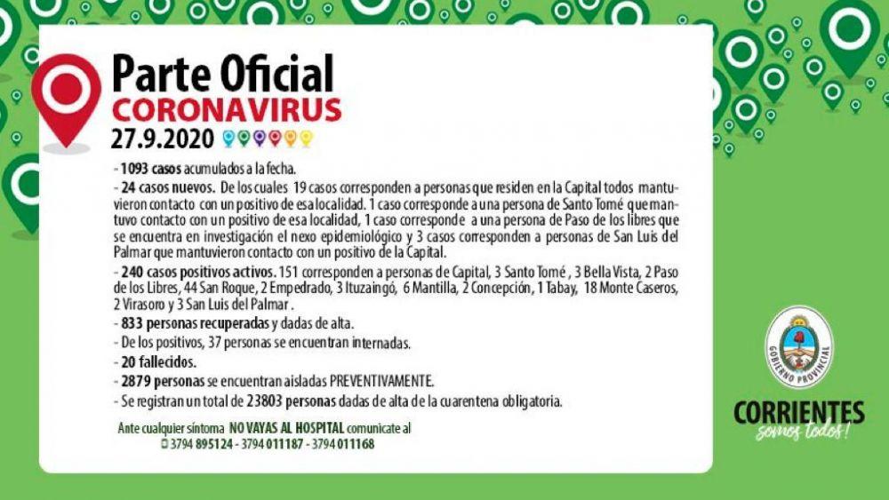Corrientes registró 24 casos nuevos de COVID-19: 19 son de Capital