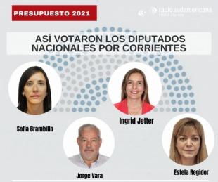 foto: Presupuesto: así votaron los diputados correntinos de Juntos por el Cambio