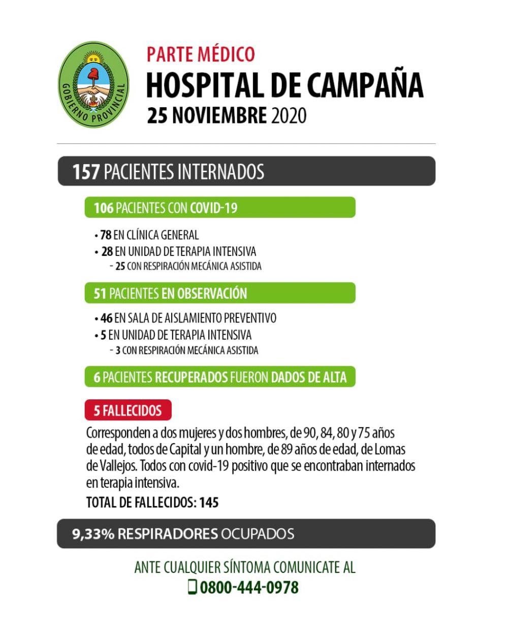Cinco muertos más y Corrientes se aproxima a las 150 víctimas