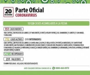 foto: Parte oficial: Corrientes registró 151 nuevos casos de COVID-19
