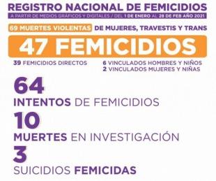 foto: En lo que va del año ya se registraron 47 femicidios